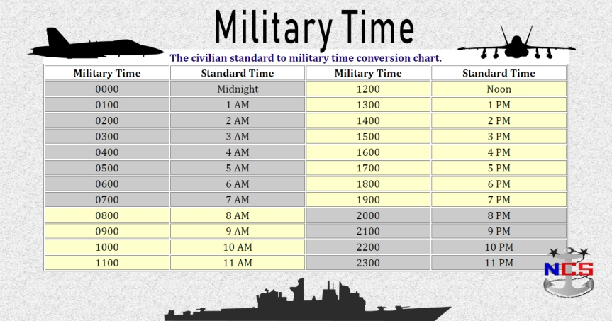 Military To Civilian Time Conversion